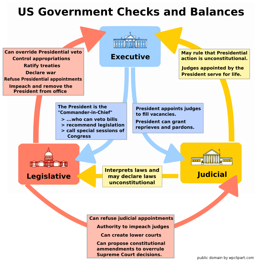 checks and balances graphic organizer rh kokomoschools instructure com diagram of us government checks and balances diagram of checks and balances of government