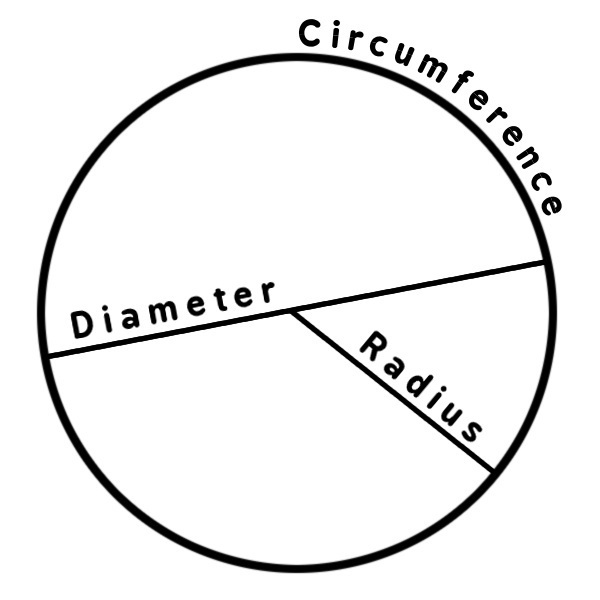 Circle Diagram Education Geometry Circle Circle Diagram Wiring Diagram