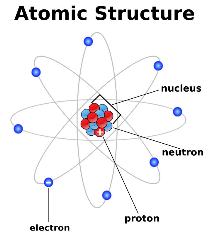 atomic structure - /energy/atom/atomic_structure.png.html Diagram Of An Atom Neon