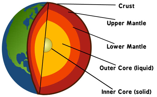 Earth Layers Globe  Geography  Earth  Earth Layers  Earth