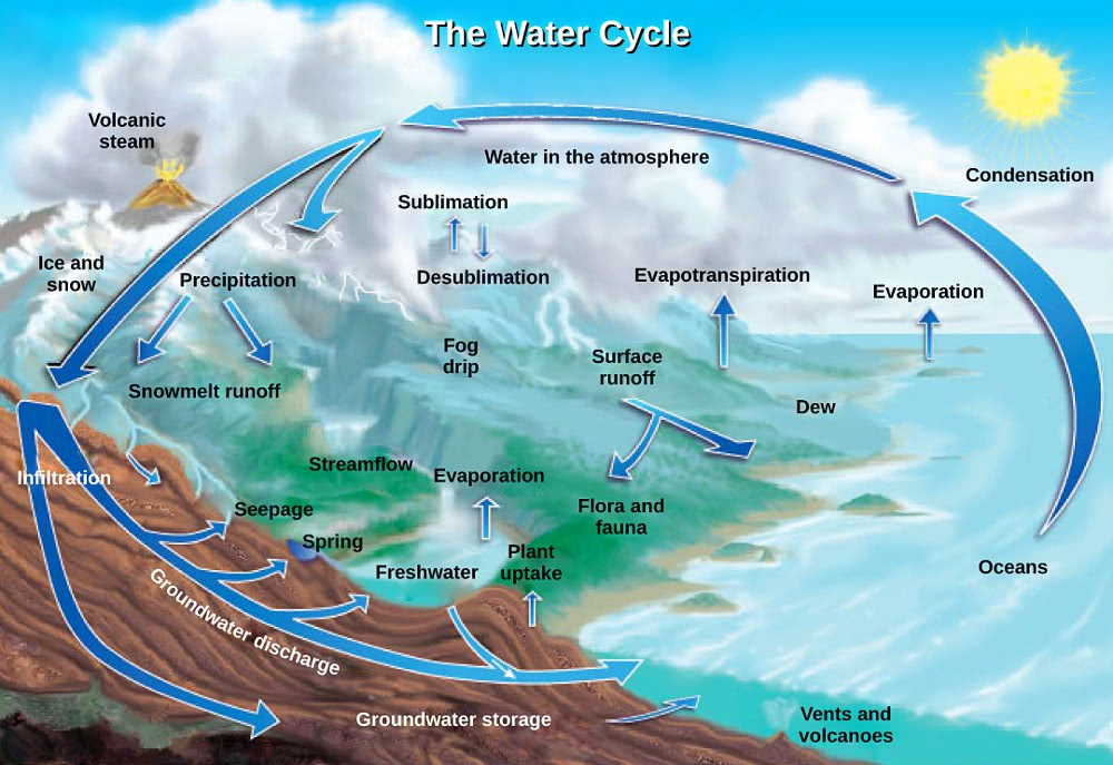 Water Cycle Usgs  Geography  Diagrams  Water Cycle Usgs