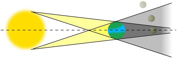 lunar eclipse   space  diagrams  lunar eclipse png html space clip art free images space clipart images