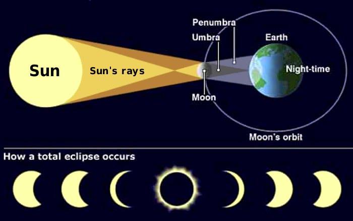 Solar Eclipse Mechanics  Space  Diagrams  Solar Eclipse