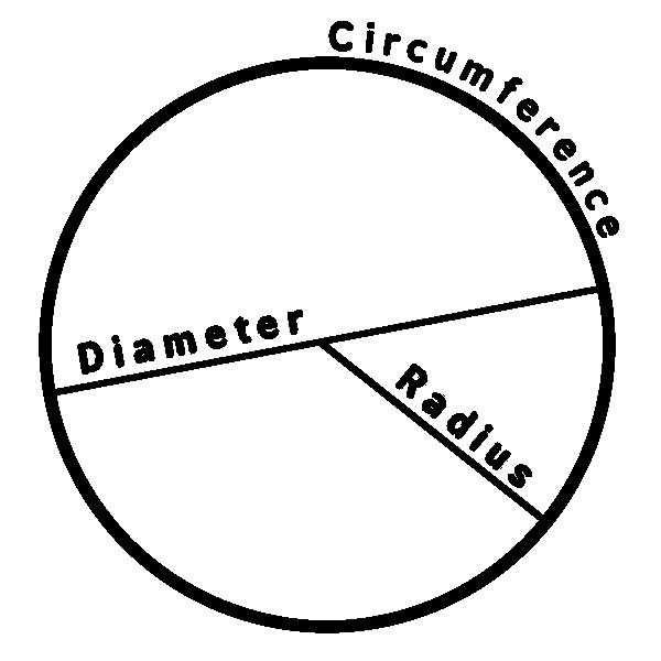 circle diagram  education  geometry  circle  circle diagram png html