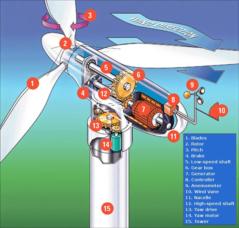 wind turbine parts - /energy/wind/wind_turbine_parts.jpg.html