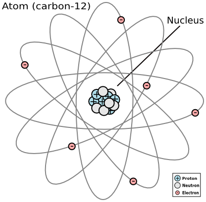 What is the theory of carbon hookup