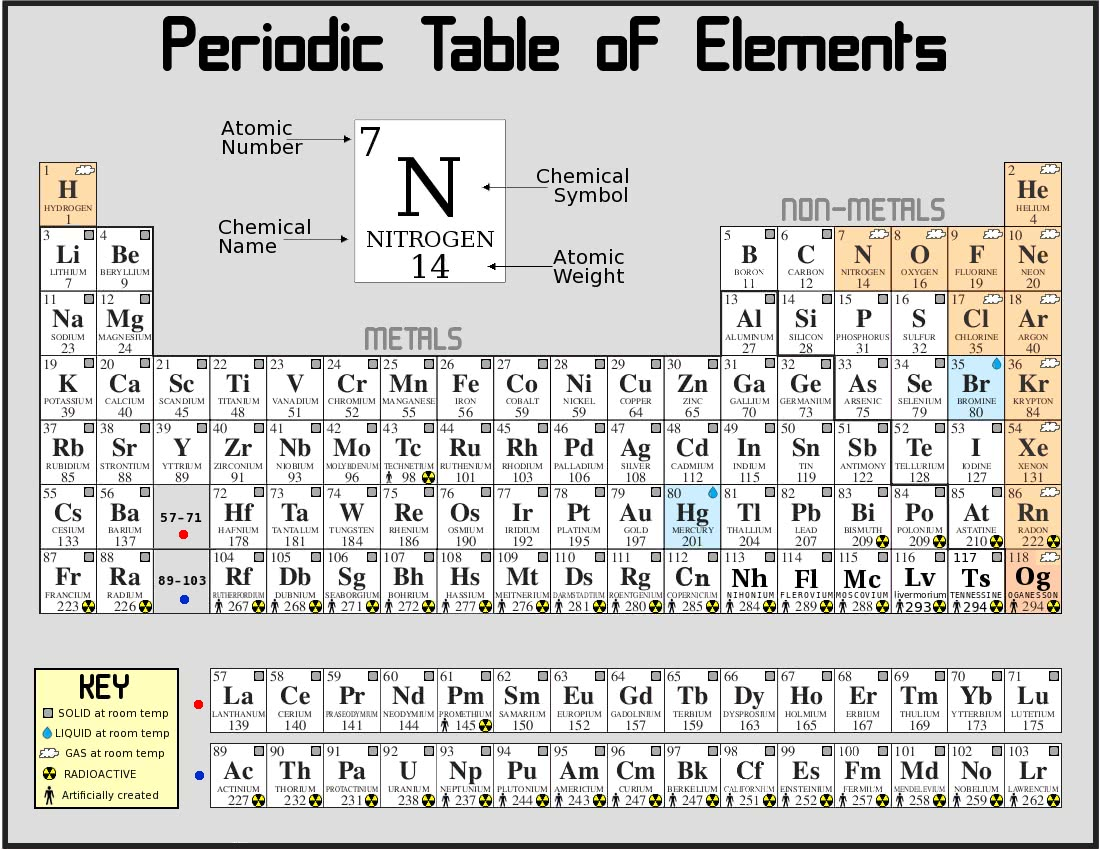 periodic table of the elements science atoms molecules periodic tables periodic table of the. Black Bedroom Furniture Sets. Home Design Ideas