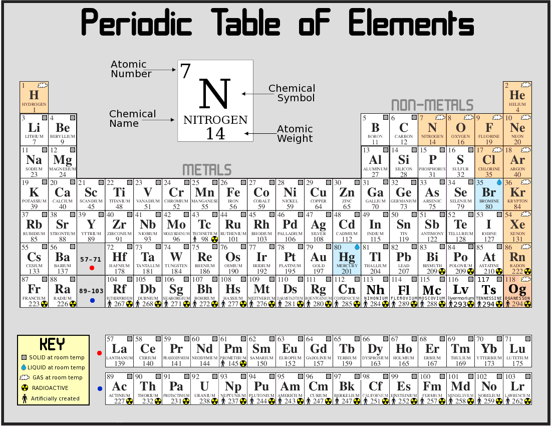 Elements and the periodic table lessons tes teach periodic table of the elements http gamestrikefo Image collections