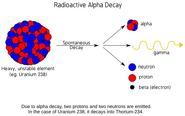 Radioactive Decay  Science  Diagrams  Radioactive Decay