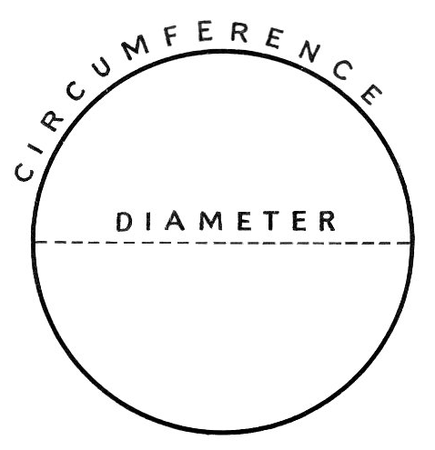 how to get the circumference of a circle