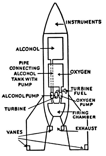 liquid fuel rocket diagram  space  rocketry  liquid fuel rocket diagram png html