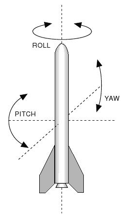 spacecraft yaw pitch roll - photo #7