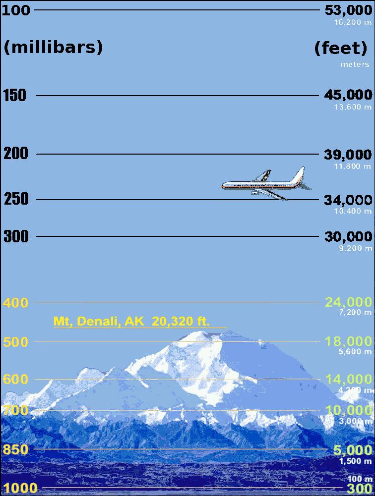 Atmospheric pressure heights noaa