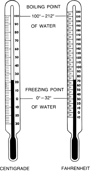 thermometer centigrade farenheit  weather  weather instruments  thermometer  thermometer